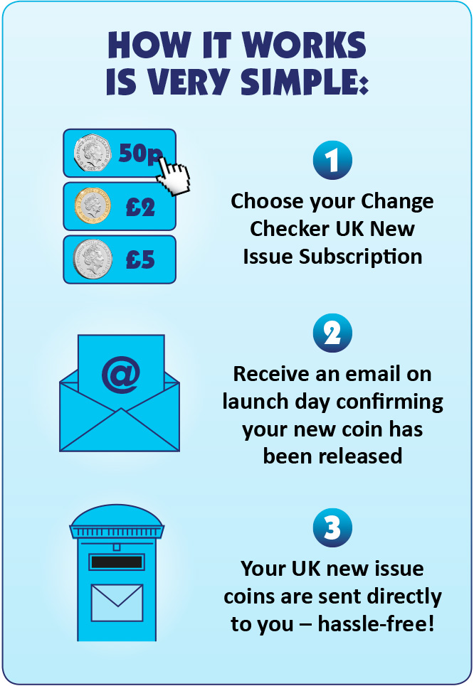 How it works is very simple: 1. Choose your Change Checker UK New Issue Subscription. 2. Receive an email on launch day confirming your new coin has been released. 3. Your UK new issue coins are sent directly to you, hassle-free!
